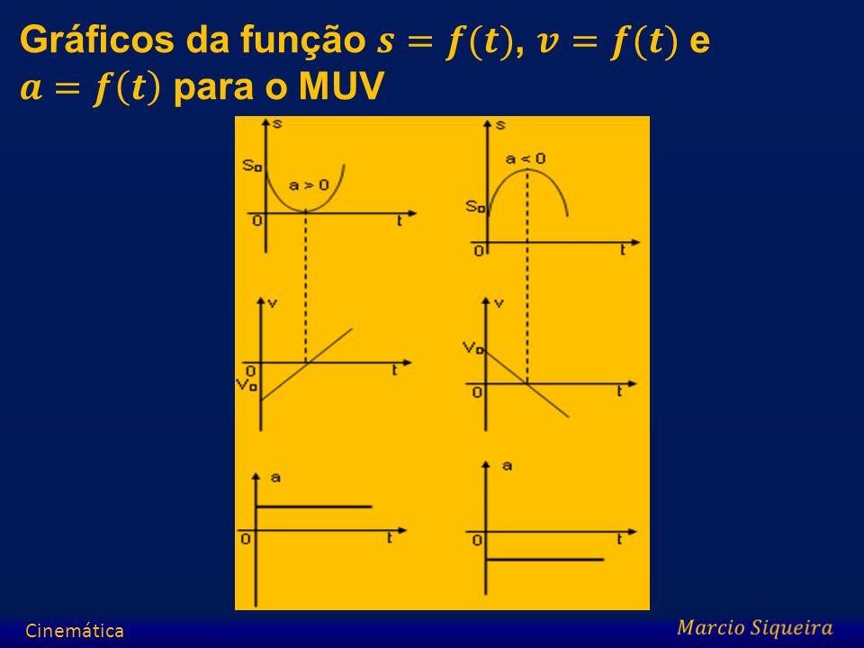 Gráficos da função 𝒔=𝒇(𝒕), 𝒗=𝒇(𝒕) e 𝒂=𝒇 𝒕 para o MUV