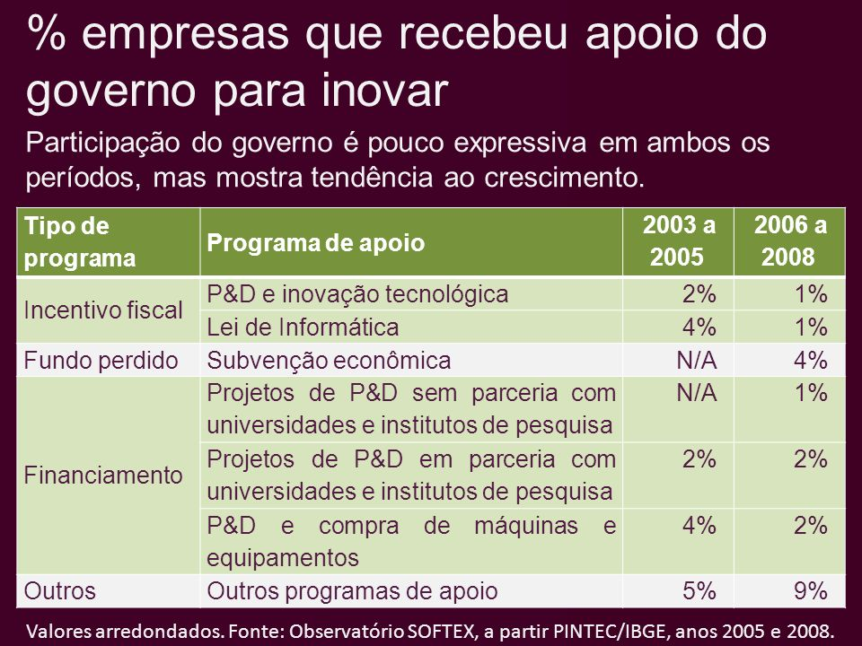 % empresas que recebeu apoio do governo para inovar