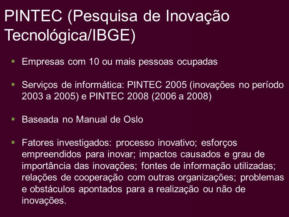 PINTEC (Pesquisa de Inovação Tecnológica/IBGE)