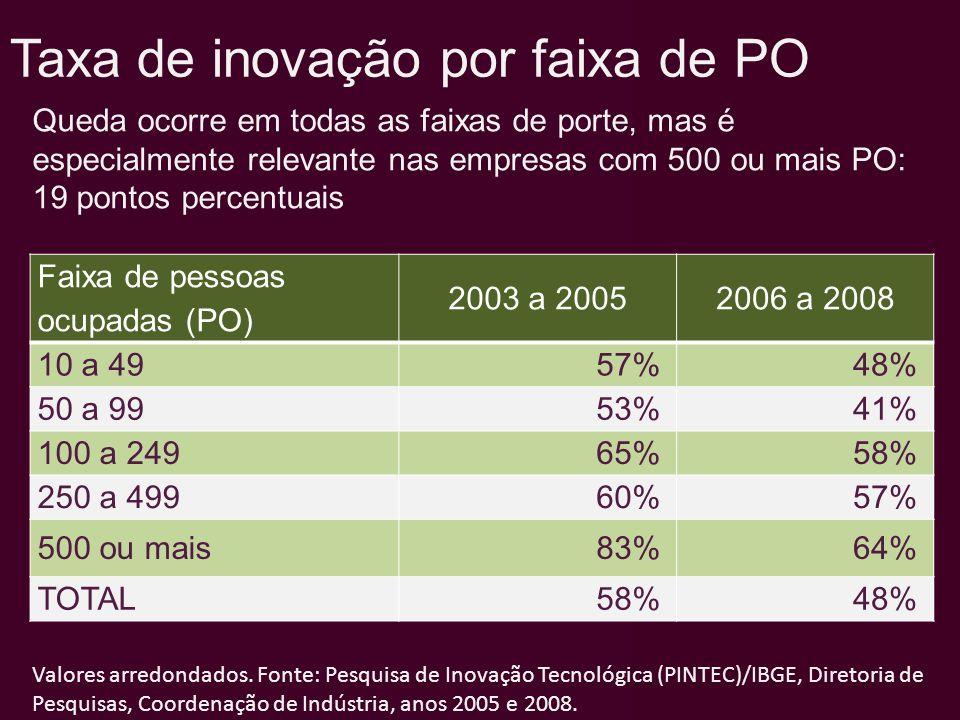 Taxa de inovação por faixa de PO