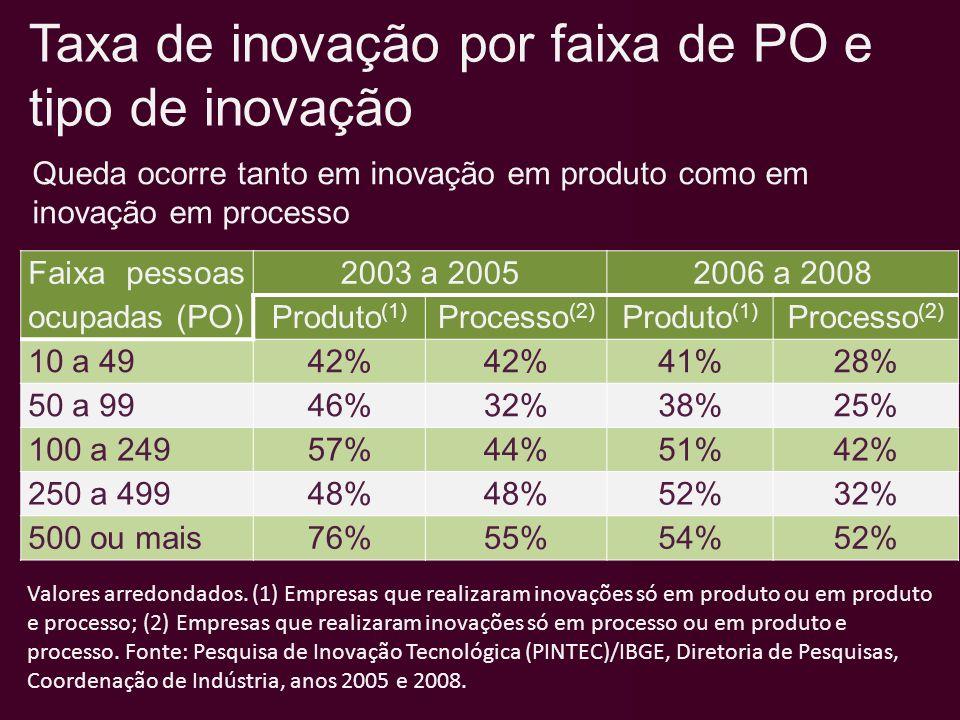 Taxa de inovação por faixa de PO e tipo de inovação