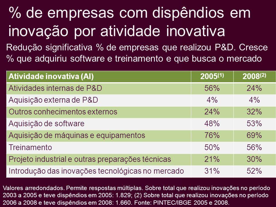 % de empresas com dispêndios em inovação por atividade inovativa