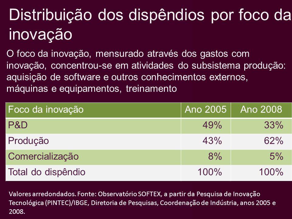 Distribuição dos dispêndios por foco da inovação