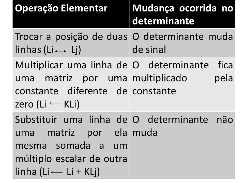 Operação Elementar Mudança ocorrida no determinante. Trocar a posição de duas linhas (Li Lj)