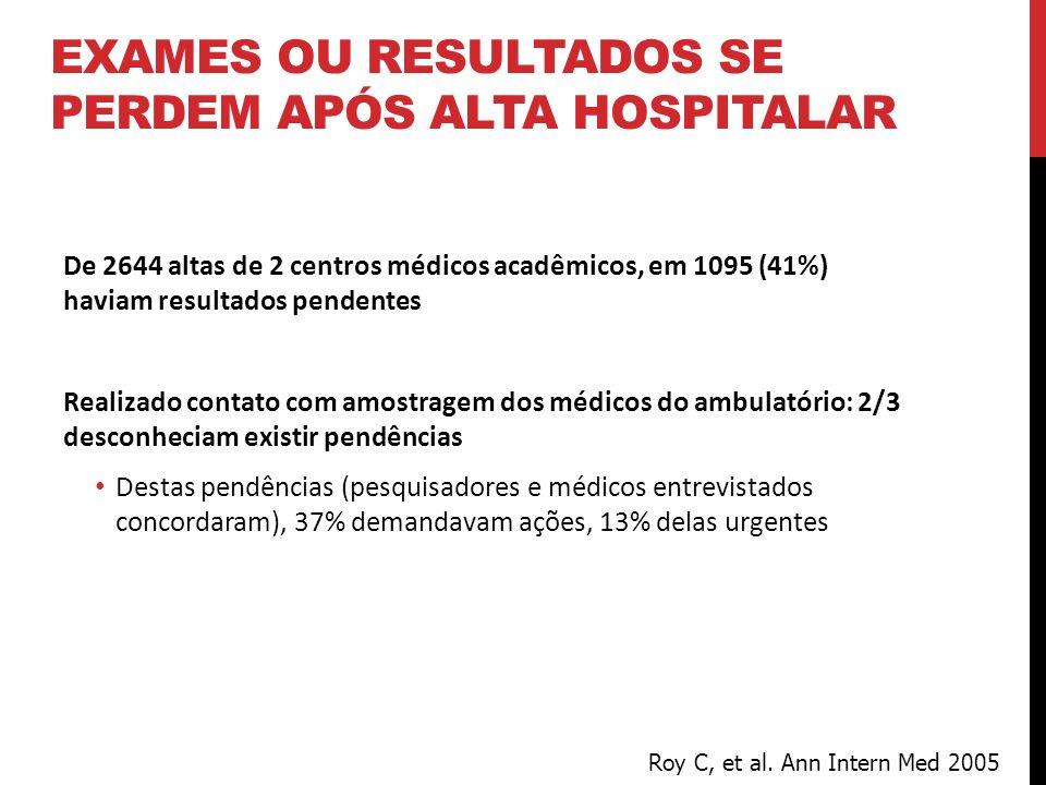 Exames ou Resultados se perdem após alta hospitalar
