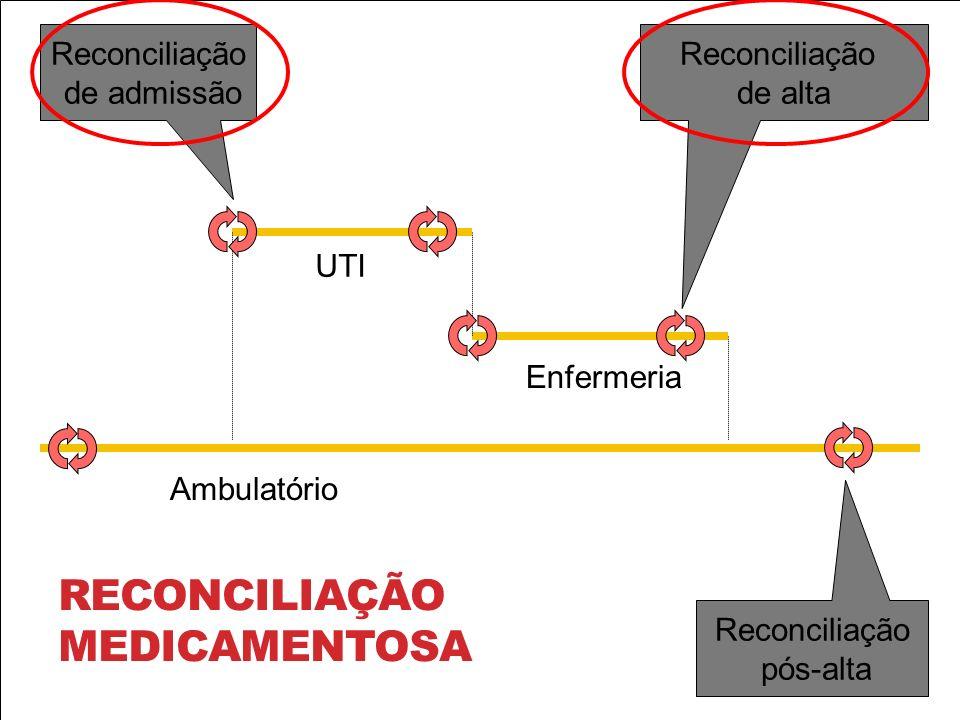 Insert Main med list Reconciliação medicamentosa Reconciliação