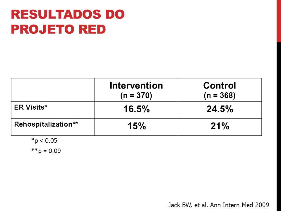 Resultados do projeto red