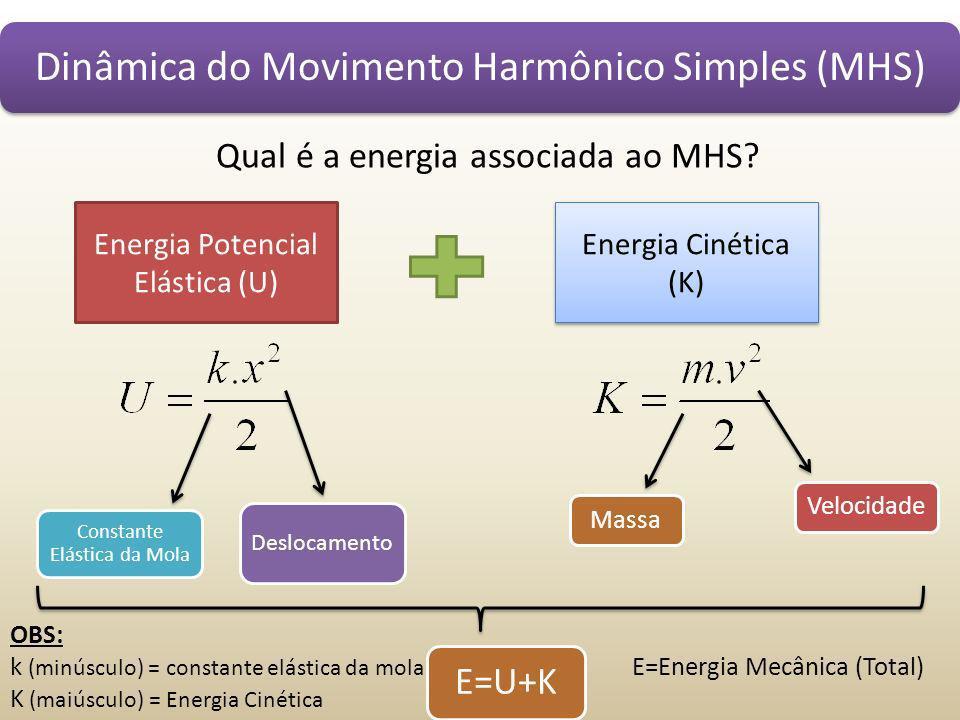 Dinâmica do Movimento Harmônico Simples (MHS)