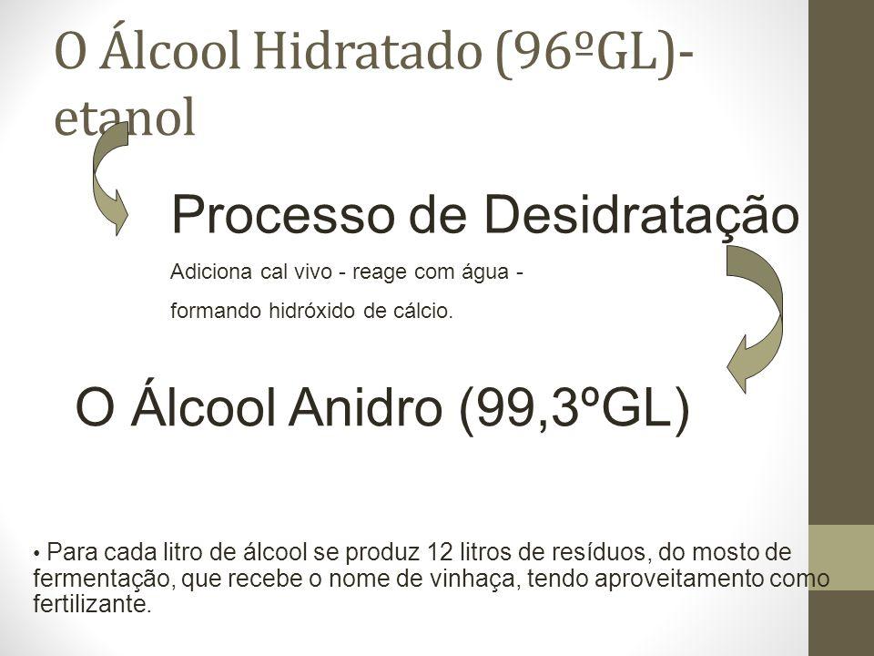 O Álcool Hidratado (96ºGL)- etanol