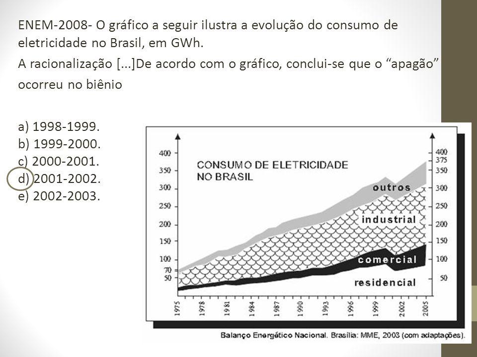 ENEM-2008- O gráfico a seguir ilustra a evolução do consumo de eletricidade no Brasil, em GWh.