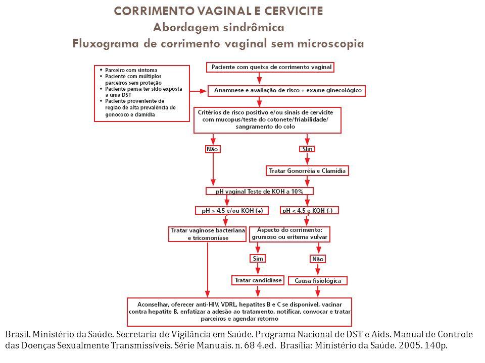 CORRIMENTO VAGINAL E CERVICITE Abordagem sindrômica Fluxograma de corrimento vaginal sem microscopia