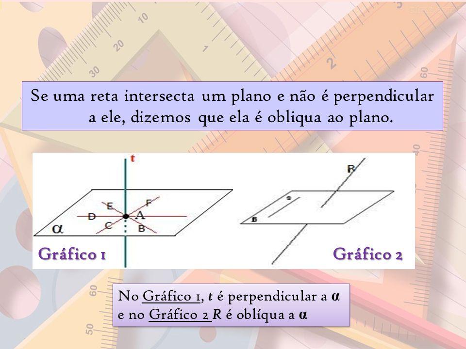 Se uma reta intersecta um plano e não é perpendicular a ele, dizemos que ela é obliqua ao plano.