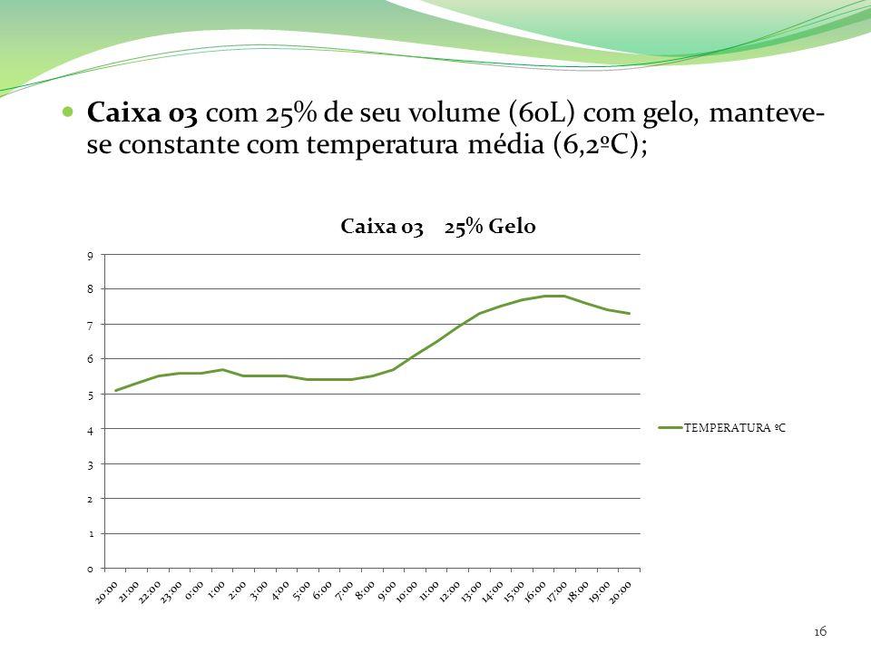 Caixa 03 com 25% de seu volume (60L) com gelo, manteve-se constante com temperatura média (6,2ºC);