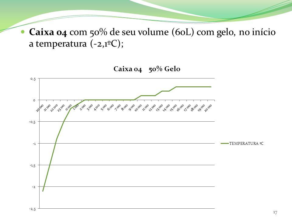 Caixa 04 com 50% de seu volume (60L) com gelo, no início a temperatura (-2,1ºC);