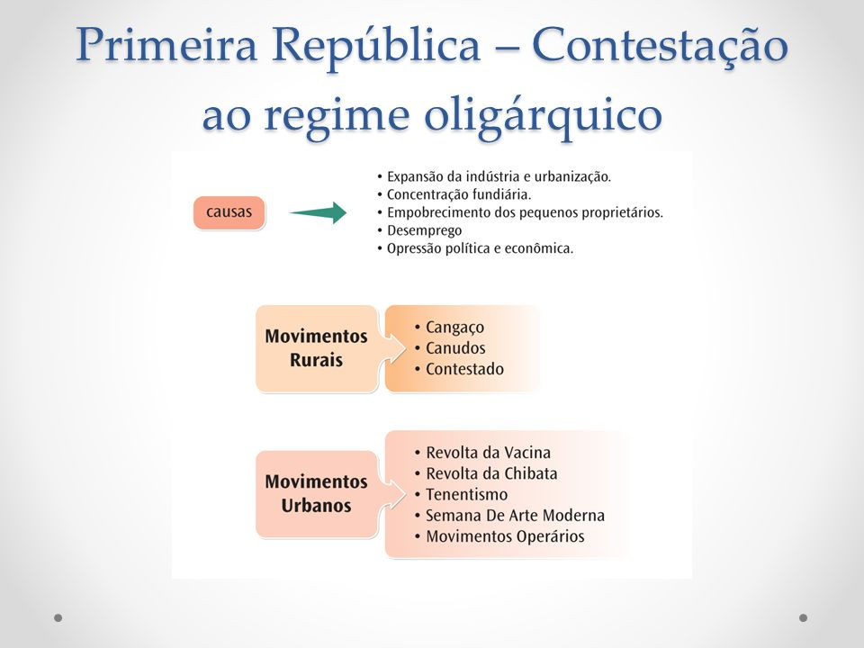 Primeira República – Contestação ao regime oligárquico