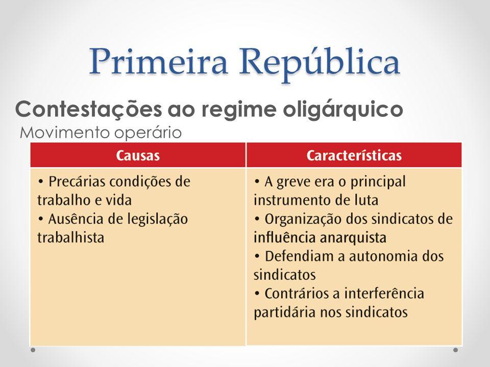Primeira República Contestações ao regime oligárquico