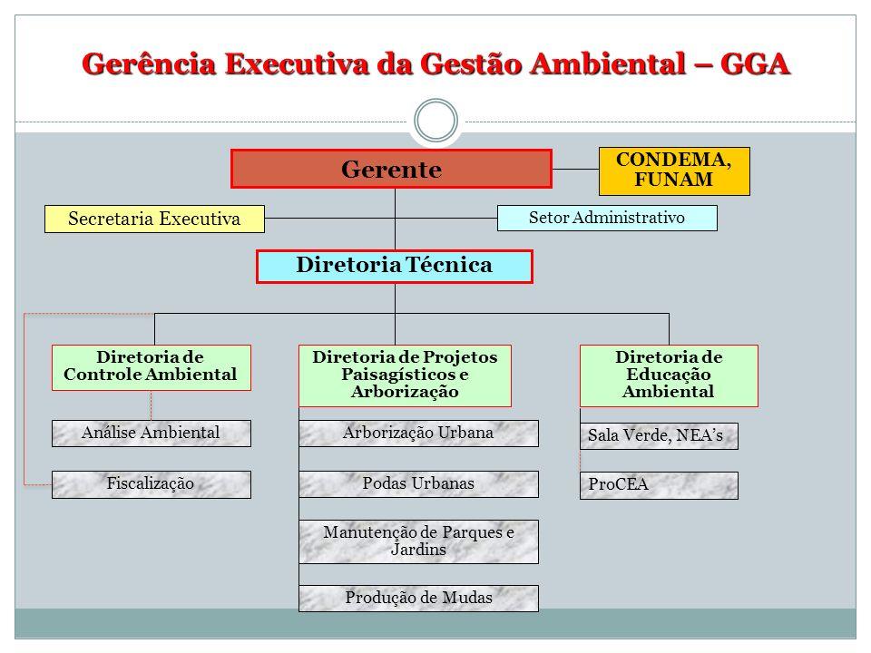 Gerência Executiva da Gestão Ambiental – GGA