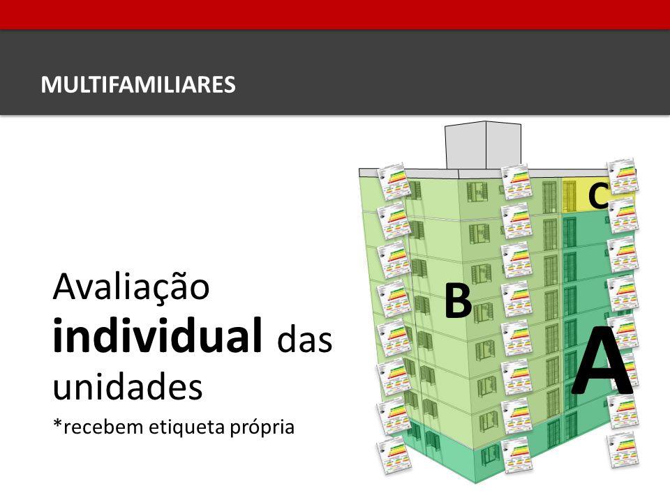A B C Avaliação individual das unidades MULTIFAMILIARES