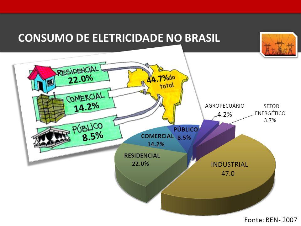 CONSUMO DE ELETRICIDADE NO BRASIL