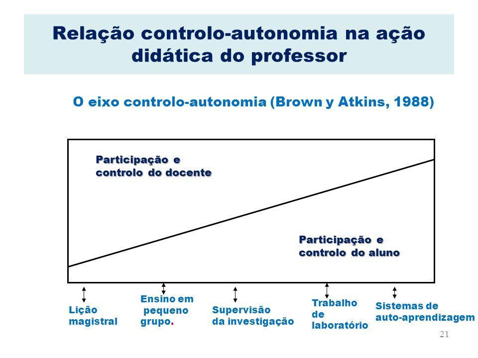 Relação controlo-autonomia na ação didática do professor