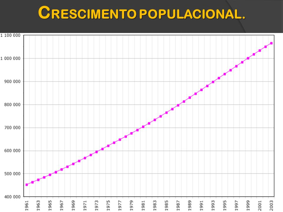 CRESCIMENTO POPULACIONAL.
