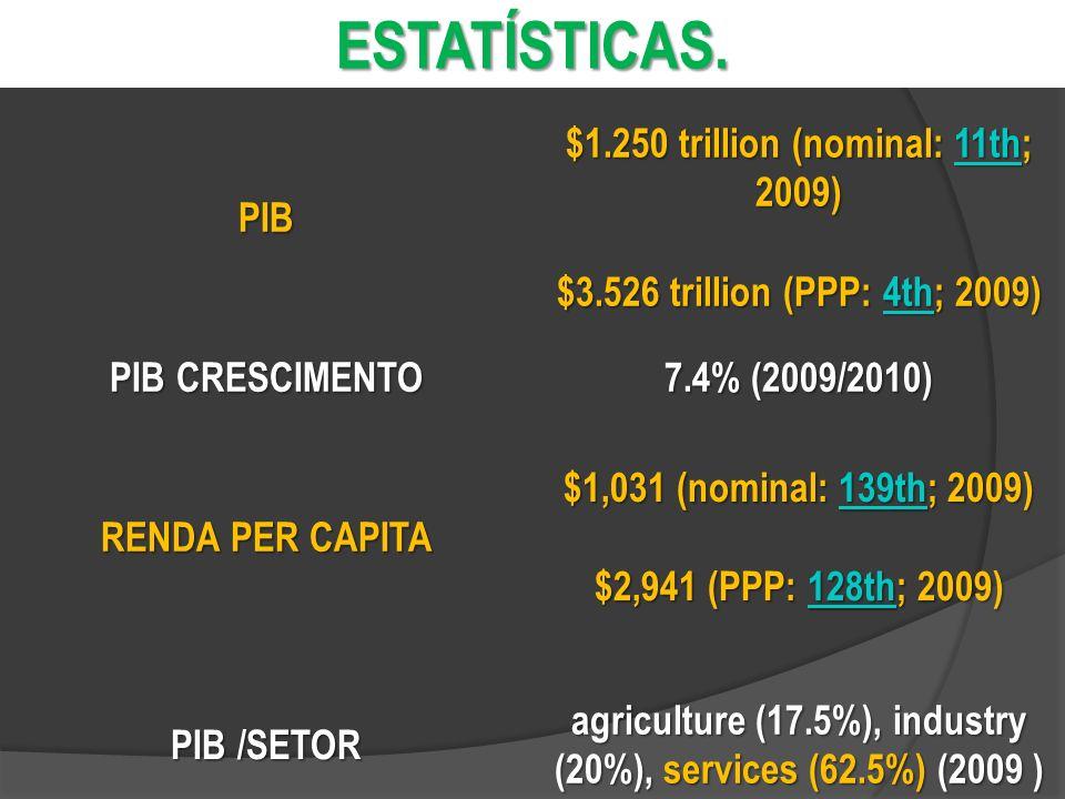 Estatísticas. PIB $1.250 trillion (nominal: 11th; 2009)