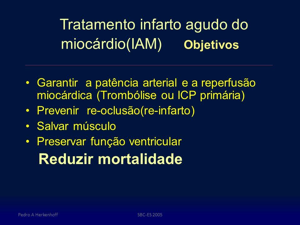 Tratamento infarto agudo do miocárdio(IAM) Objetivos