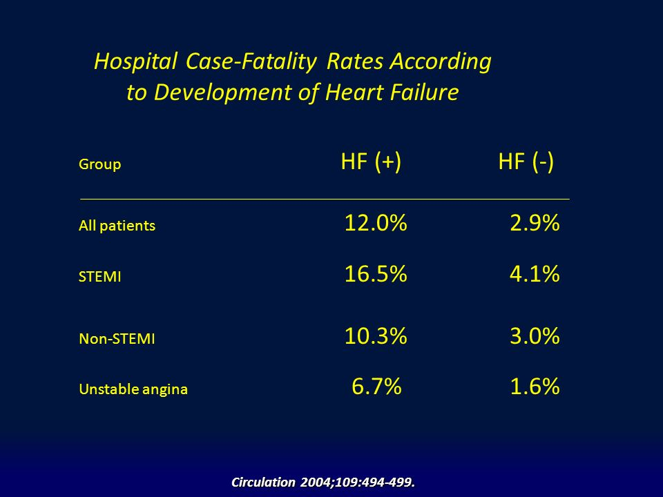 Hospital Case-Fatality Rates According to Development of Heart Failure