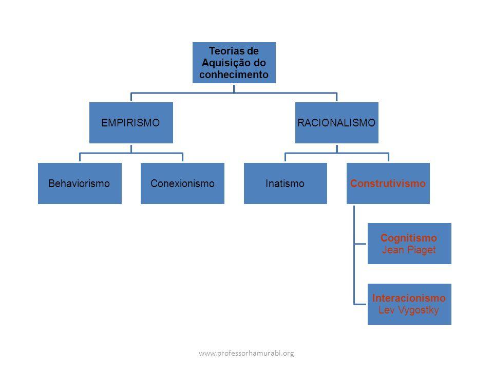 Teorias de Aquisição do conhecimento