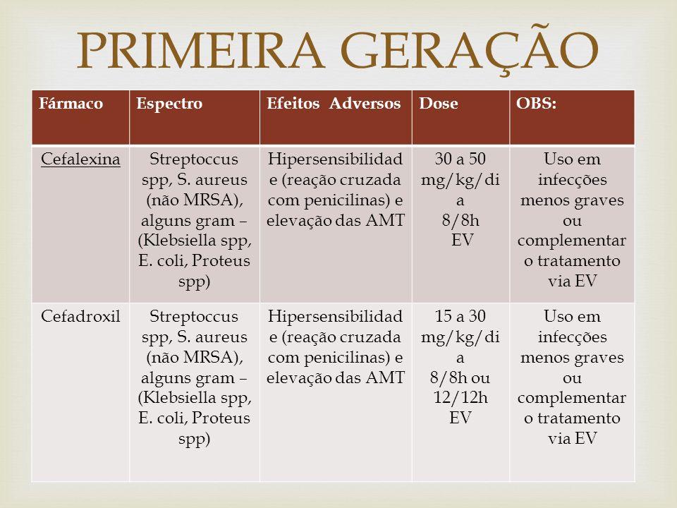PRIMEIRA GERAÇÃO (EV) Fármaco Espectro Efeitos Adversos Dose OBS: