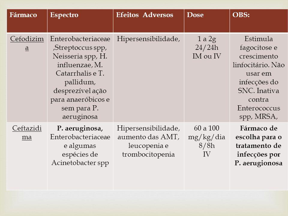 Fármaco de escolha para o tratamento de infecções por P. aerugionosa