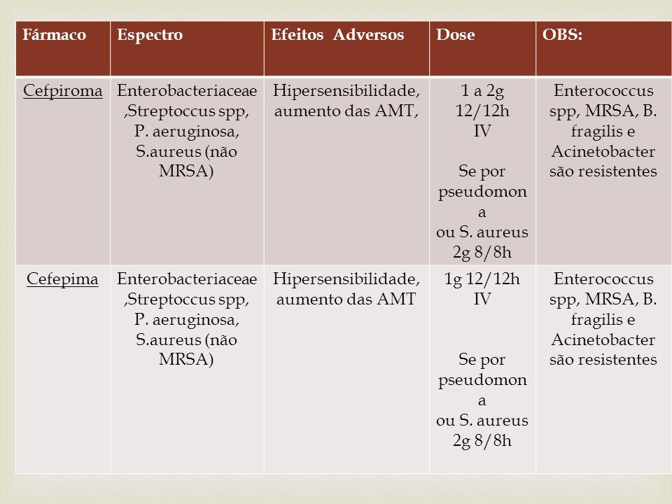 QUARTA GERAÇÃO Fármaco Espectro Efeitos Adversos Dose OBS: Cefpiroma