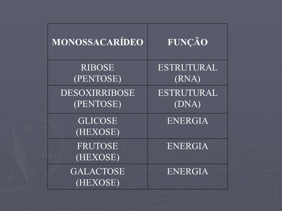 DESOXIRRIBOSE (PENTOSE)