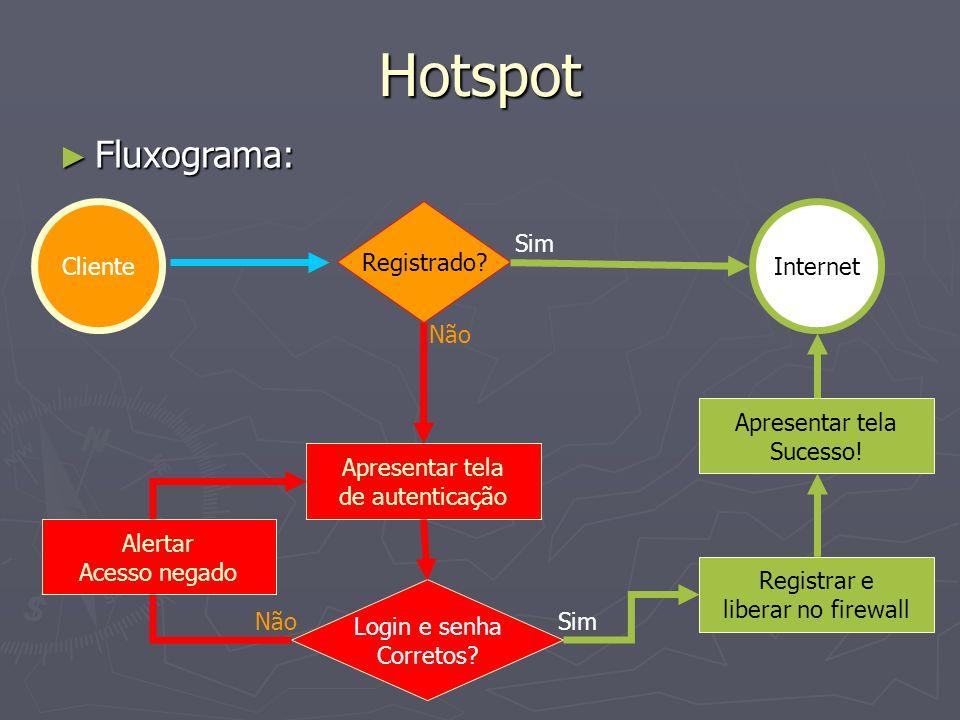 Hotspot Fluxograma: Cliente Registrado Internet Sim Não