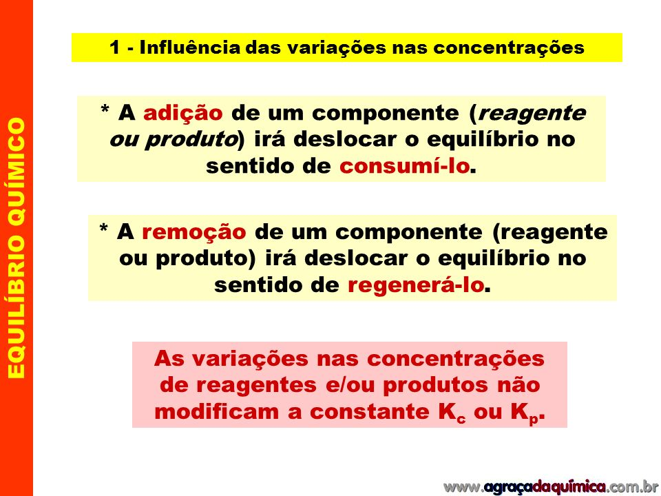 1 - Influência das variações nas concentrações