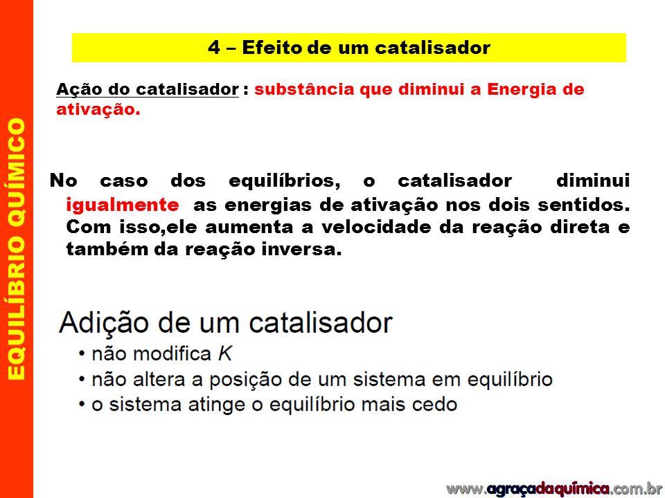 4 – Efeito de um catalisador