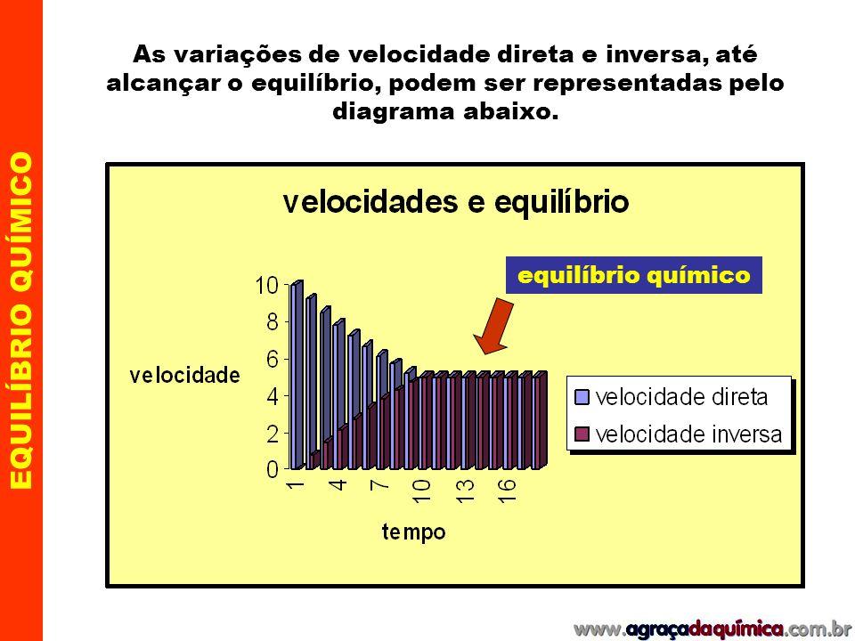 As variações de velocidade direta e inversa, até alcançar o equilíbrio, podem ser representadas pelo diagrama abaixo.