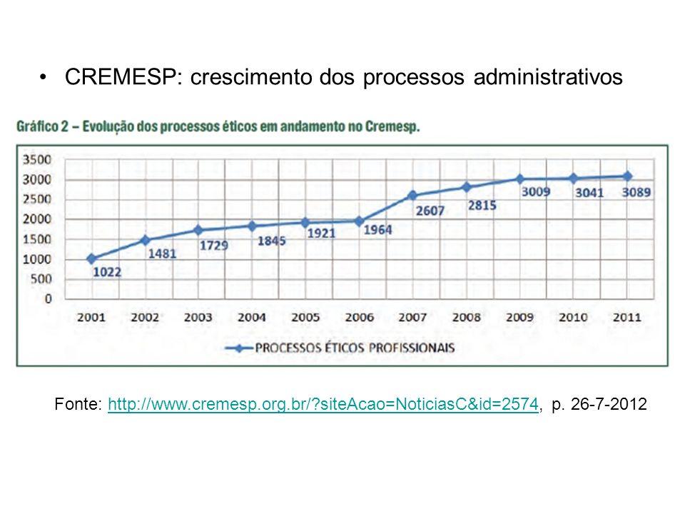 CREMESP: crescimento dos processos administrativos