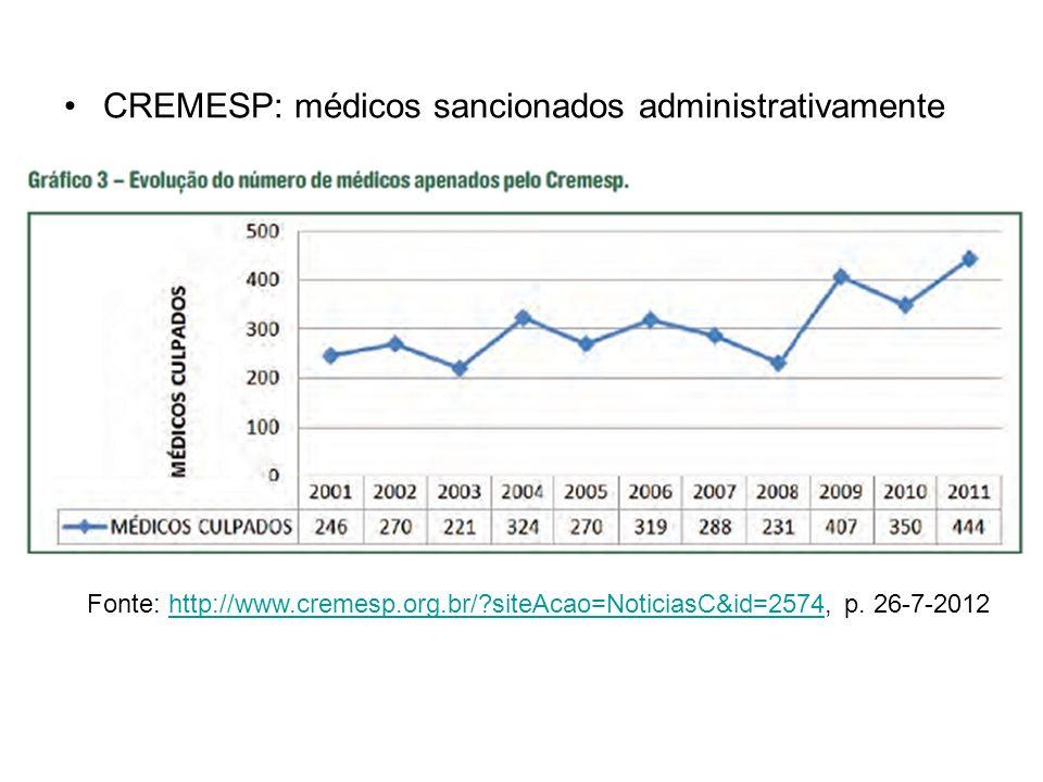 CREMESP: médicos sancionados administrativamente