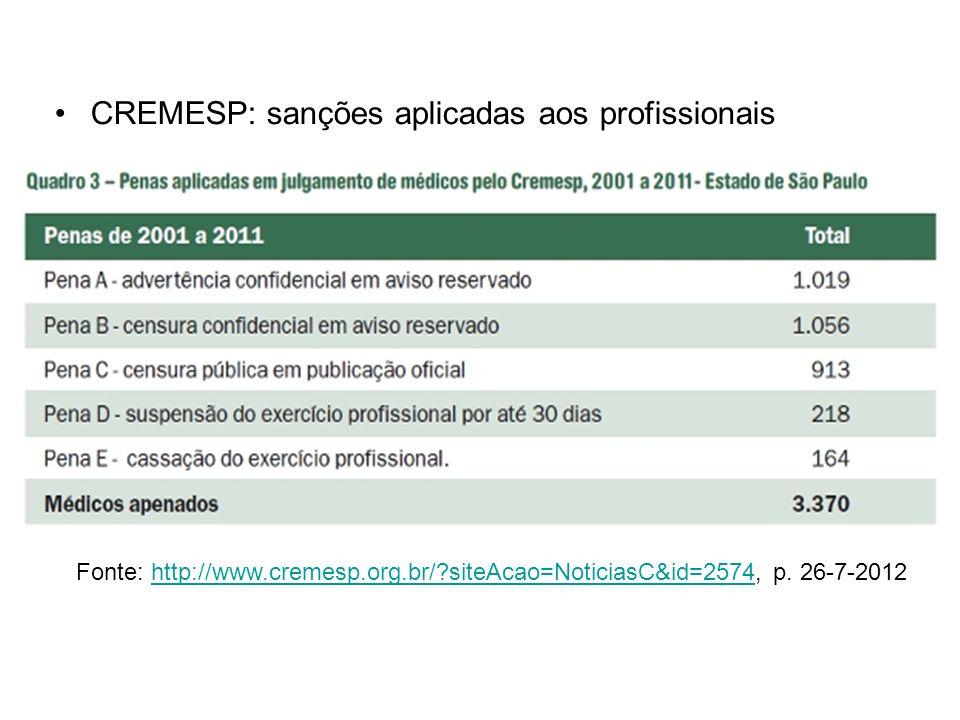 CREMESP: sanções aplicadas aos profissionais