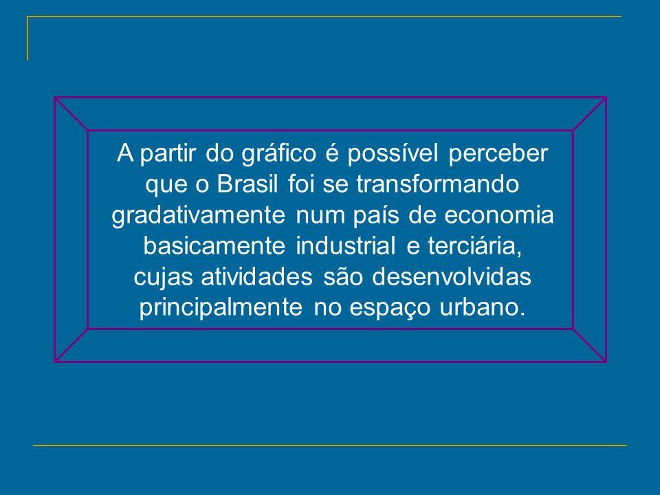 A partir do gráfico é possível perceber que o Brasil foi se transformando gradativamente num país de economia basicamente industrial e terciária, cujas atividades são desenvolvidas principalmente no espaço urbano.