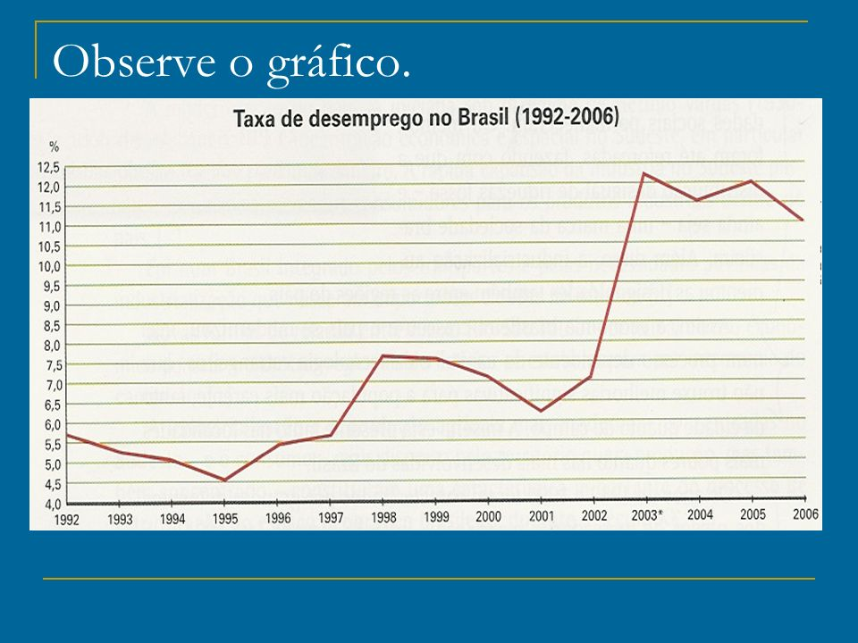 Observe o gráfico.