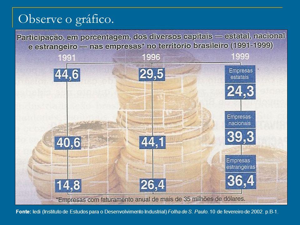 Observe o gráfico. Fonte: Iedi (Instituto de Estudos para o Desenvolvimento Industrial) Folha de S.