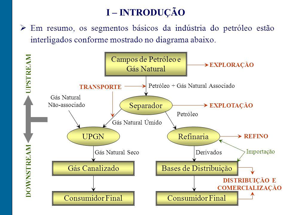 I – INTRODUÇÃO Em resumo, os segmentos básicos da indústria do petróleo estão interligados conforme mostrado no diagrama abaixo.