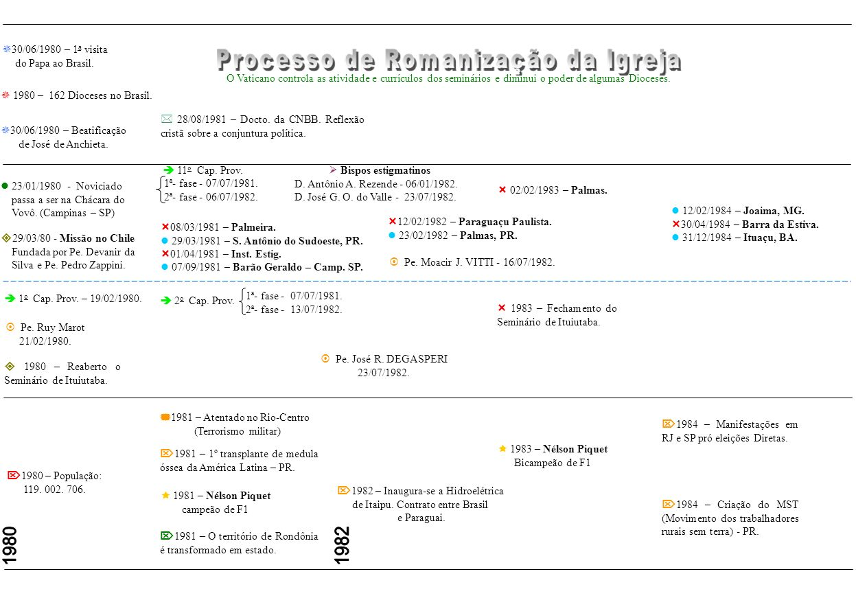 1980 1982 30/06/1980 – 1a visita do Papa ao Brasil.