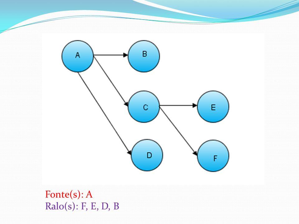 Fonte(s): A Ralo(s): F, E, D, B