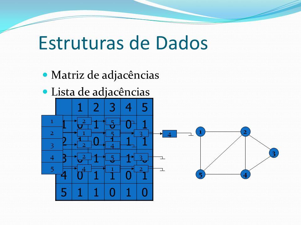 Estruturas de Dados Matriz de adjacências Lista de adjacências 1 2 3 4