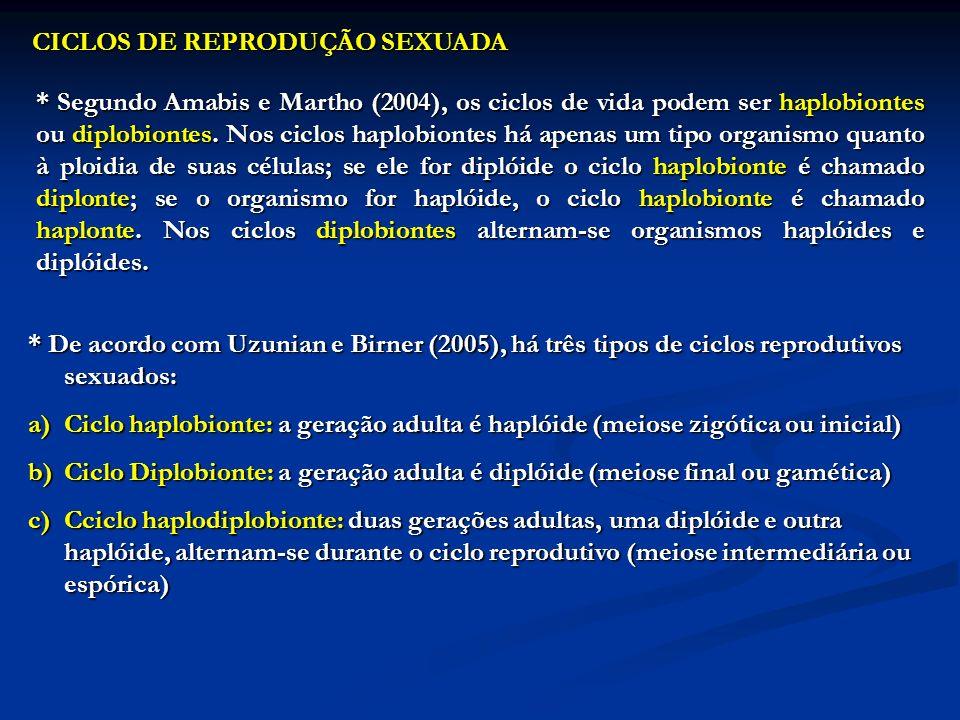 CICLOS DE REPRODUÇÃO SEXUADA