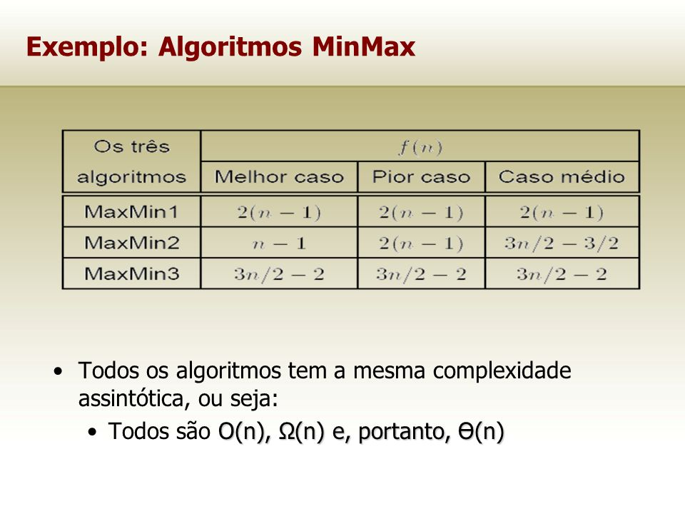 Exemplo: Algoritmos MinMax