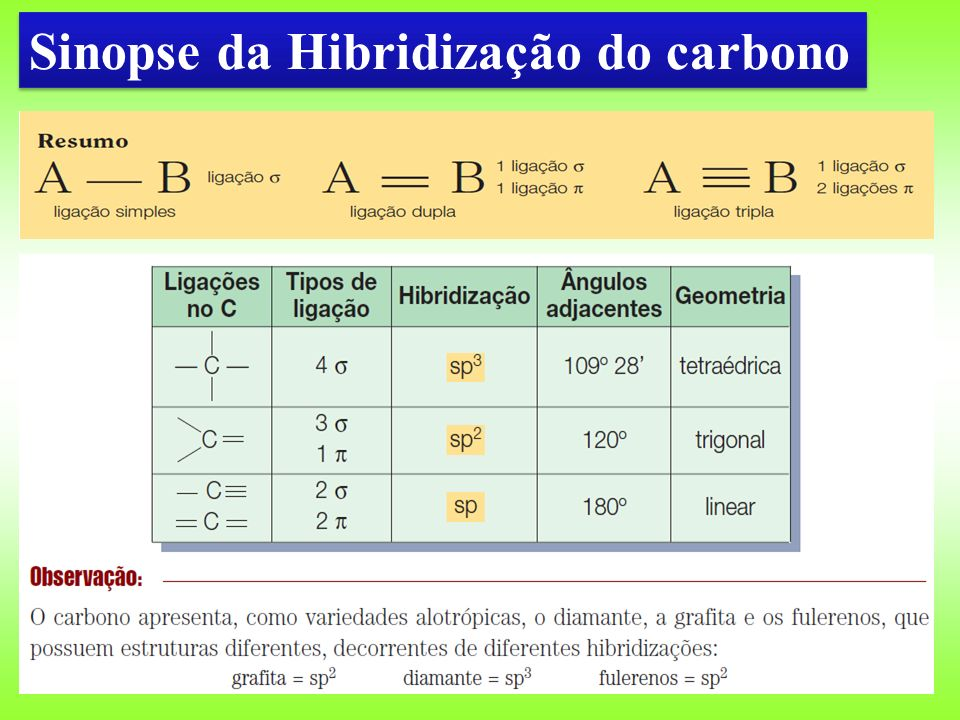 Sinopse da Hibridização do carbono